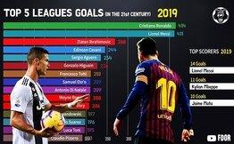 Cristiano Ronaldo - Lionel Messi'nin 21. yüzyıldaki inanılmaz kapışması