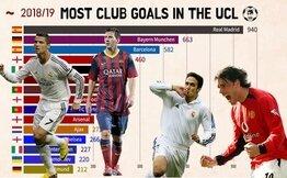 Şampiyonlar Ligi'nde atılan golleri yıllara göre isim isim takip edin...