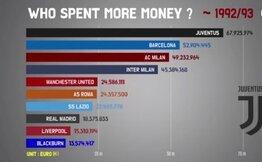 İşte Avrupa kulüplerinin son 28 yıla damga vuran harcamalarının listesi!