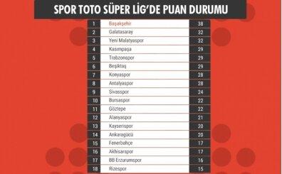 SON DAKİKA: Süper Lig puan durumu, 19. hafta fikstürü