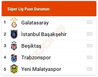 2019 Süper Lig Puan Durumu