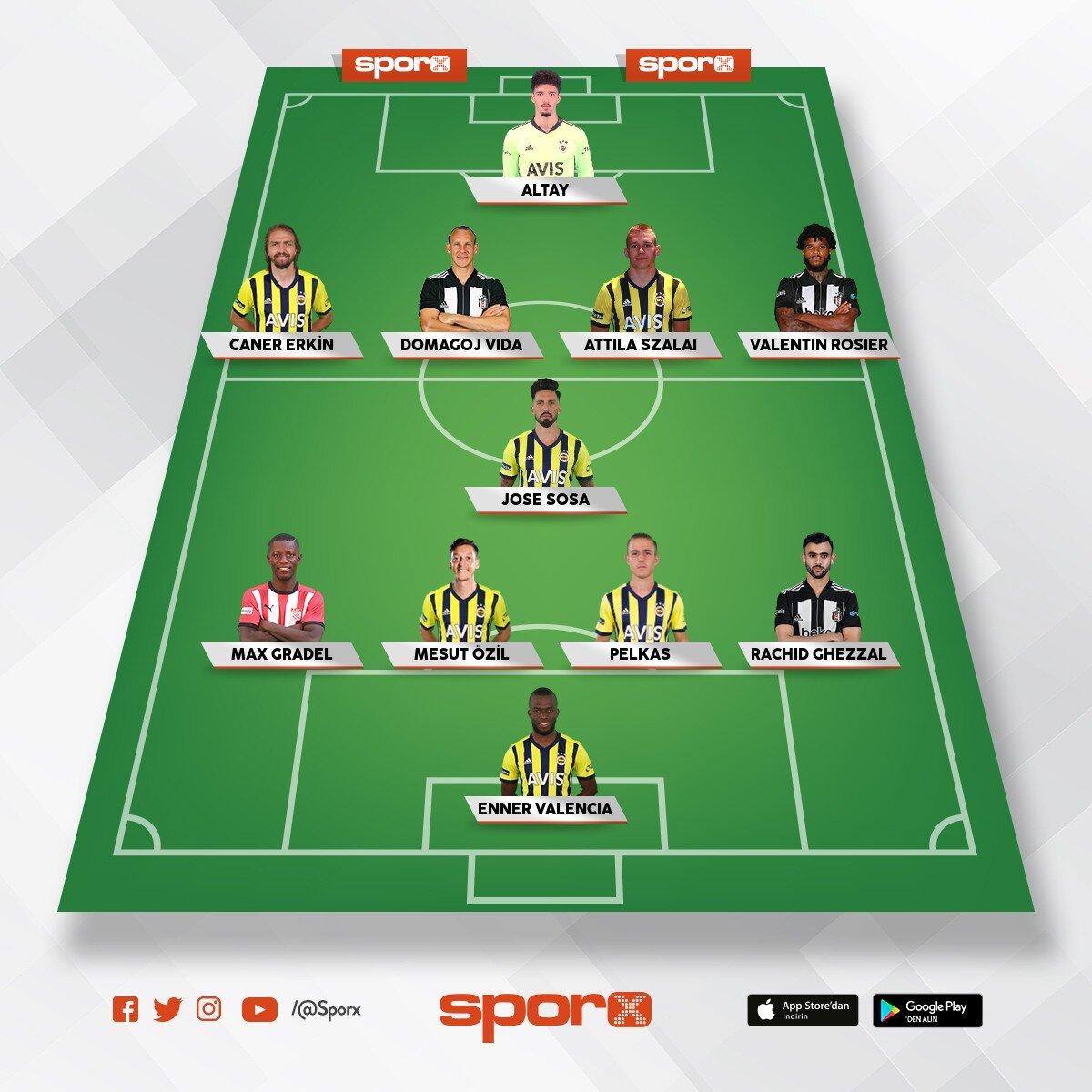 2021 /2022 kadrosu Fenerbahçenin